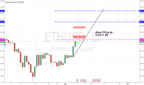 ETHUSD: ETH/USD - R/S levels, targets