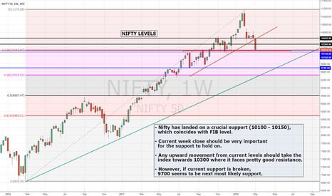 NIFTY: NIFTY | On critical demand level