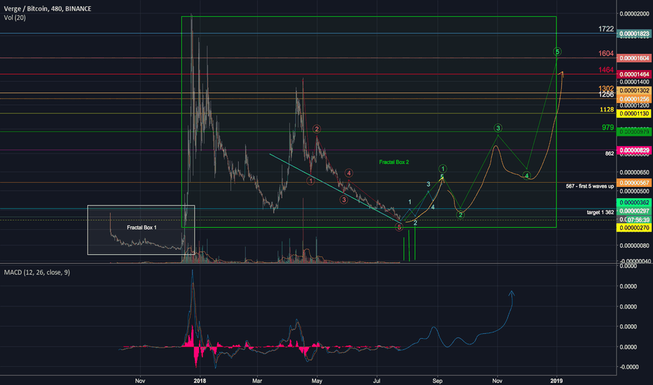 XVGBTC: verge on the verge of a massive growth cycle.