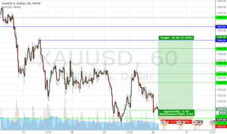 XAUUSD: daily long trade zone
