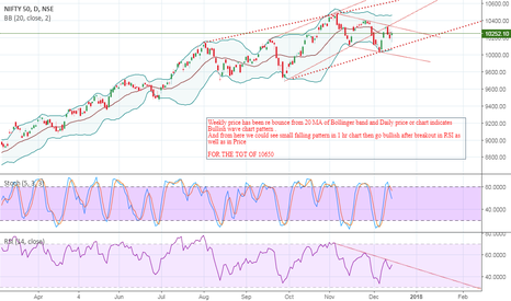 NIFTY: NIFTY ( FOR THE TGT. OF 10650)