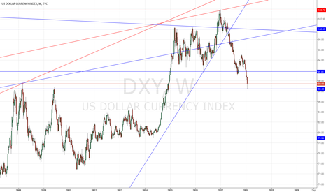 DXY: DXY bounces on 10 year old support
