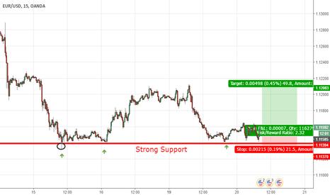 EURUSD: EURUSD Strong Support
