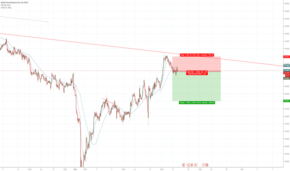 GBPJPY: Evil GJ SHORT is going to hell