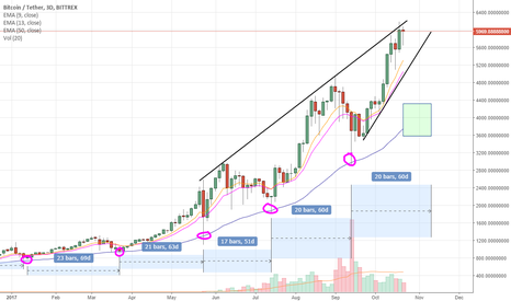 BTCUSDT: Retrace to 55 day EMA is imminent, take some profits