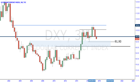 DXY: usdx short