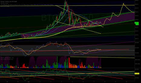 BTCUSD: Nuetral - Long