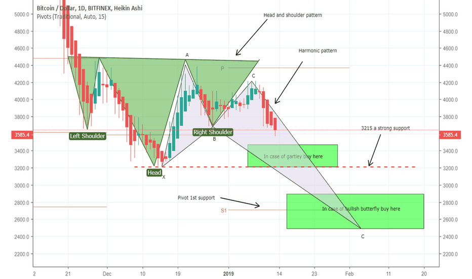 BTCUSD: BTCUSD a further brearish trend likely to continue