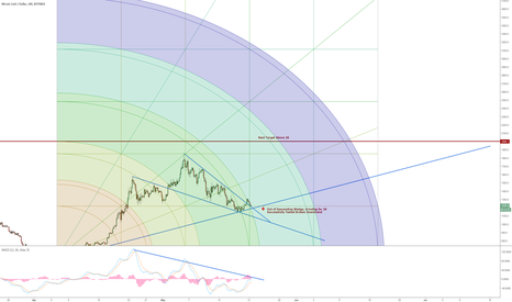 BCHUSD: Bitcoin is ready for  > 2K