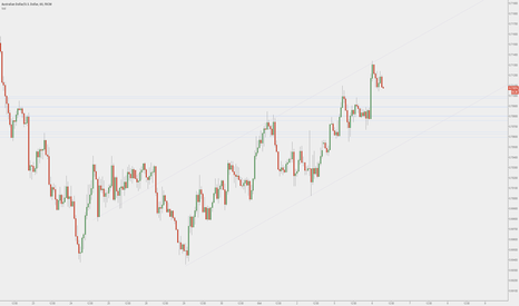 AUDUSD: AUDUSD - Little 60 minute channel with some fib supports