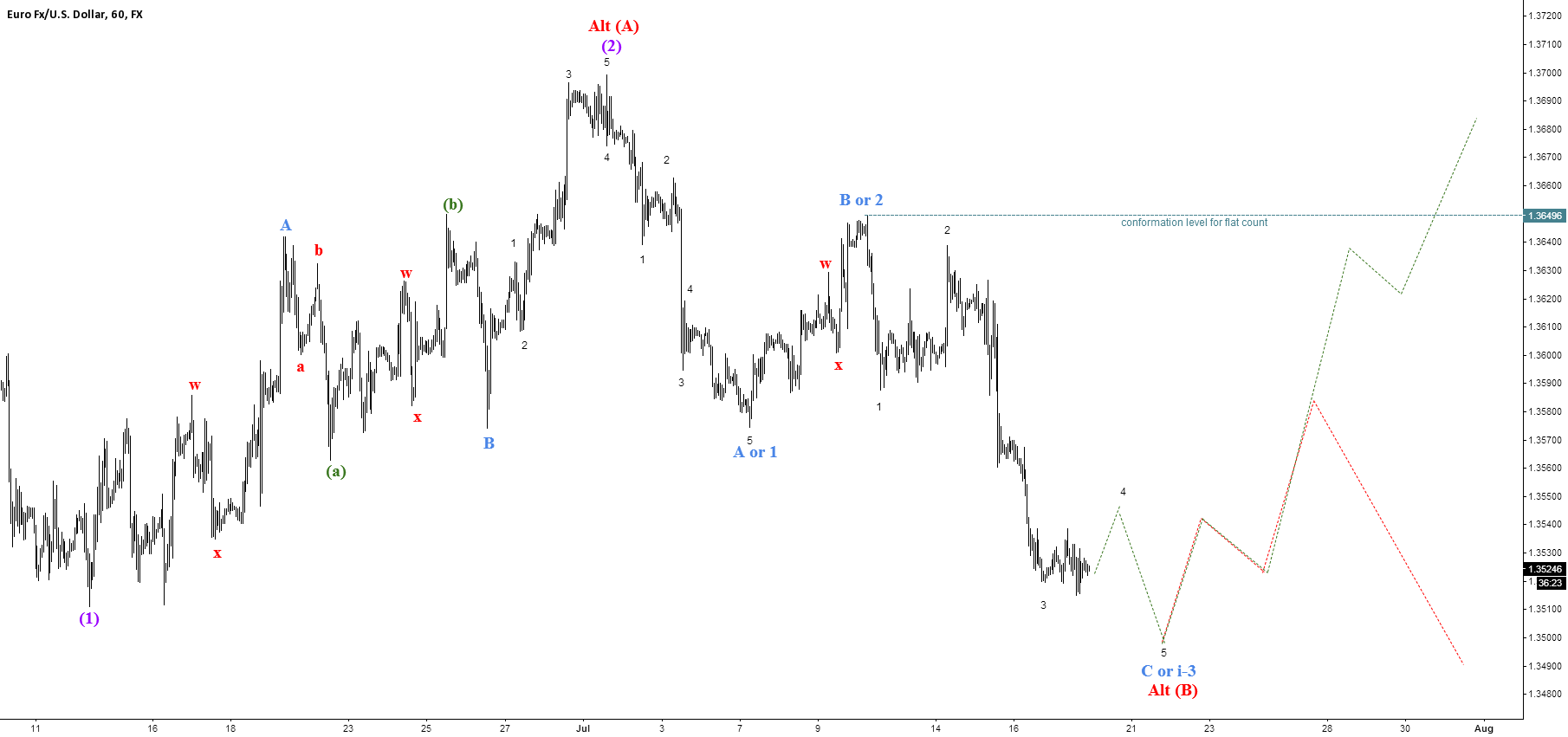 Wave (B) of a flat or first leg of a third wave?