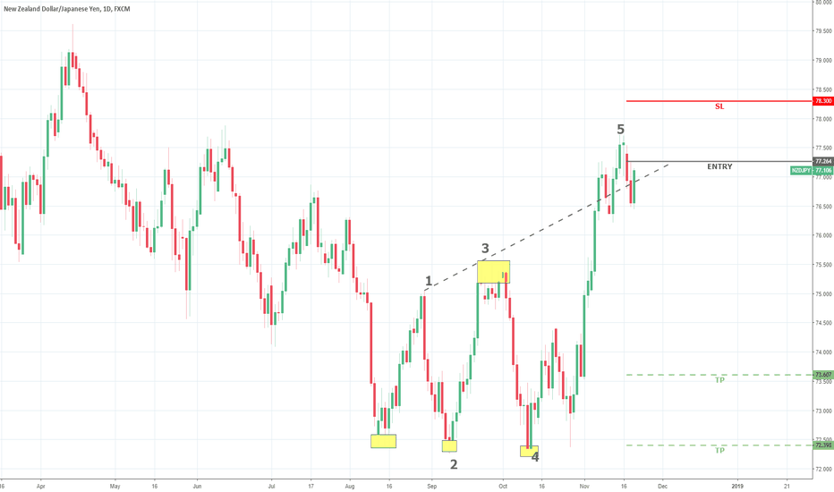 NZDJPY: NZDJPY possible SELL opportunity - D1 Daily Chart