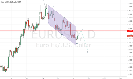EURUSD: EURUSD wave count on daily chart.