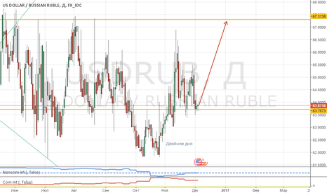 USDRUB: Нефть-нефтью, но USD/RUB намекает на рост!