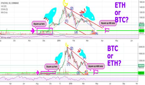 BTCUSD: BTC is ETH or ETH is BTC??????