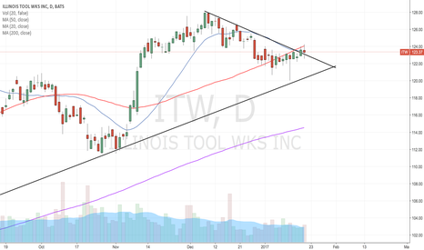 ITW: Needs to break the 50ma