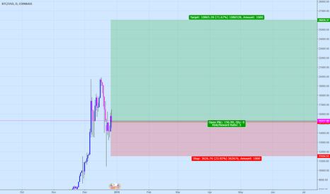 BTCUSD: Bitcoin Buy!