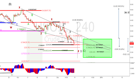 USOIL: fundamental news is almost universally negative