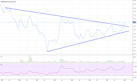 MTNL: MTNL - Monthly