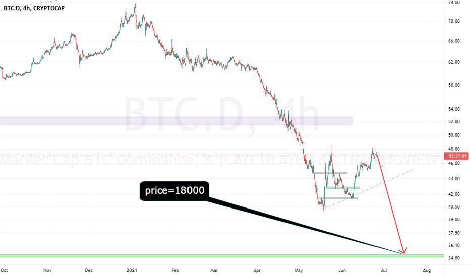 adatok btc tradingview
