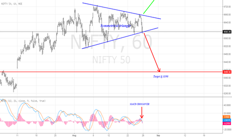 NIFTY: NIFTY forming symmetrical triangle in hourly chart