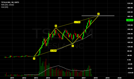TSLA: Tesla is completing long-term ABCD pattern