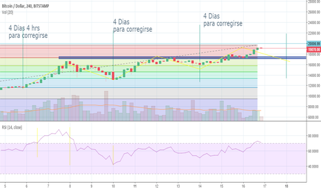 BTCUSD: Testing BTC supports in short time (4 days)