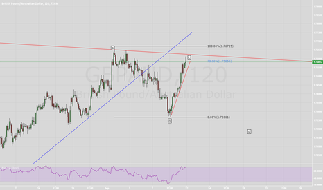 GBPAUD: Bearish Week for GBPAUD