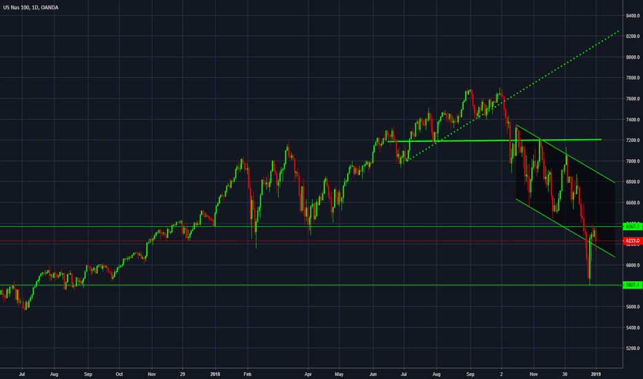 NAS100USD: NASDAQ [Daily] Bears are fine while below 6370/400