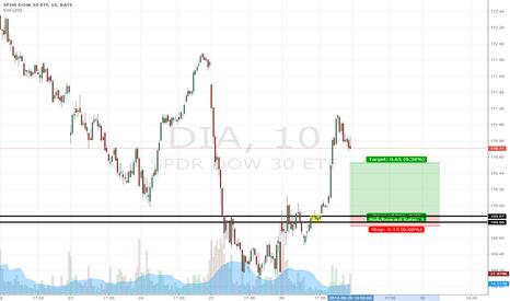 DIA: Dow