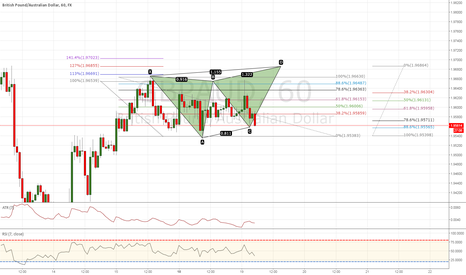 GBPAUD: Bearish Butterfly