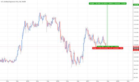 USDJPY: EURAUD Potential Bullish Price Action [R:R 1:206]