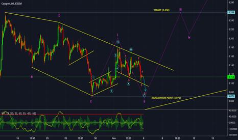 COPPER: Copper Price Forecast