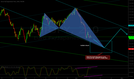 EURJPY: EUR/JPY H4 - Possible structure - bull Shark pattern projection