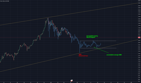 BTCUSD: Bitcoin back to 4.5k? Downtrend Fractal theory