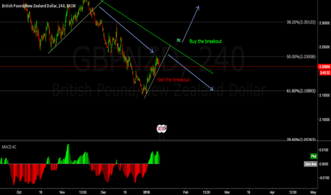 GBPNZD: GBPNZD possible breakout trades
