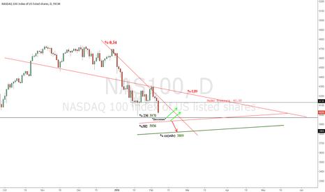 NAS100: #NAS100 41.30 Under pressure