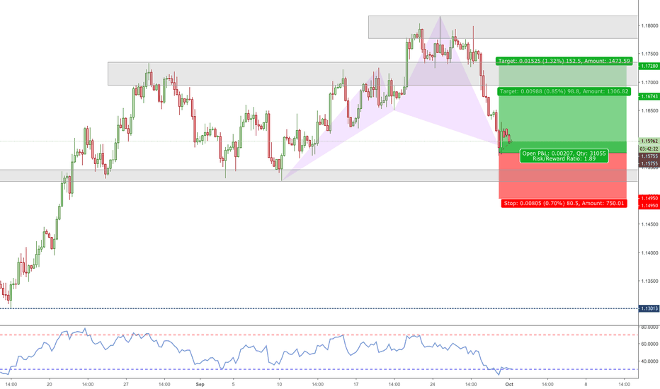 EURUSD: EURUSD Long - Cypher Pattern - 240min