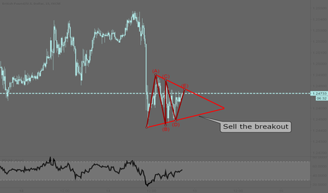 GBPUSD: GBPUSD: Sell the breakout