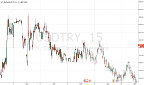 USDTRY: piyasa sıkıştı