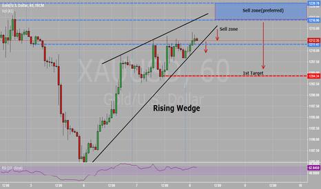 XAUUSD: Rising Wedge on XAUUSD