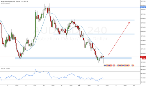 AUDUSD: Potential long reversal for AUDUSD after reaching 4H swing low