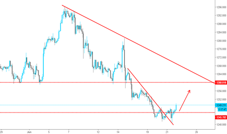XAUUSD: Gold is Correcting a Downtrend