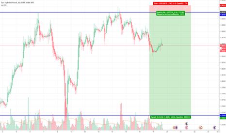 EURGBP: EUR/GBP = Andamento Ribassista