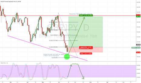 GBPJPY: 2 scenarios for GBPJPY    My first idé so please some feedback