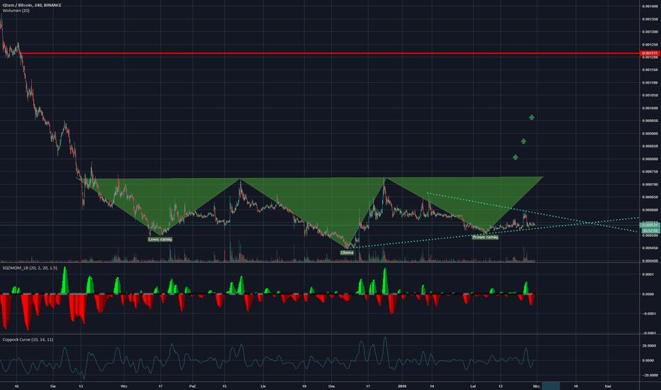 tradingview qtum btc