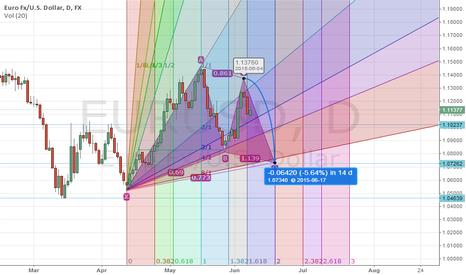 EURUSD: EUR/USD Short followed by Long based on Gann fan and Gartley