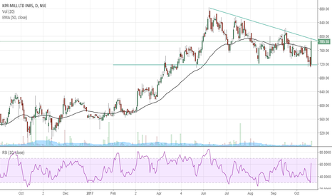 KPRMILL: KPR MILL: Strong support level witnessed