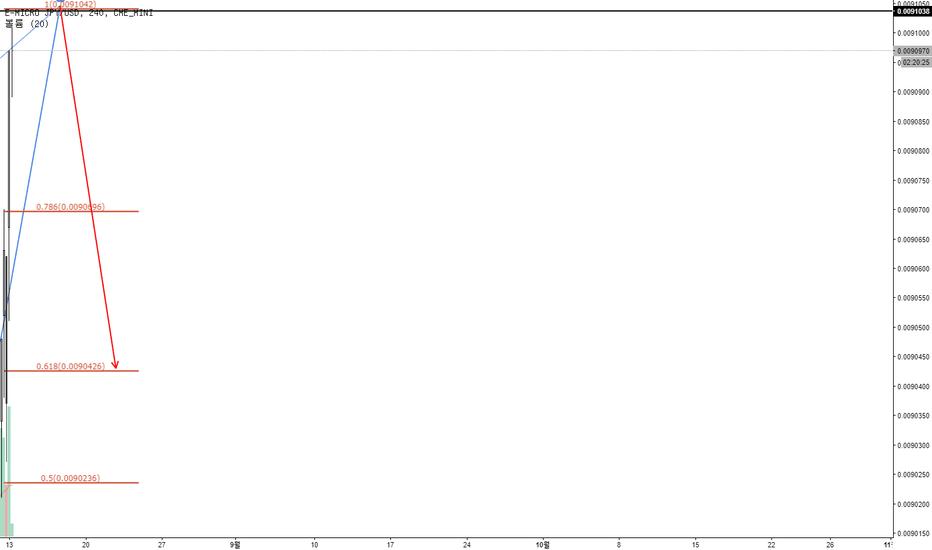 WM1!: JPY/USD 중기적 매도 전략 ABCD 패턴
