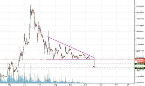 ETHBTC: 3 Month Descending Triangle | .055 Target